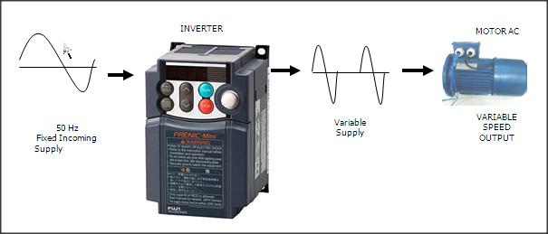 Inverter untuk motor 3 phase for Inverter for 3 phase motor